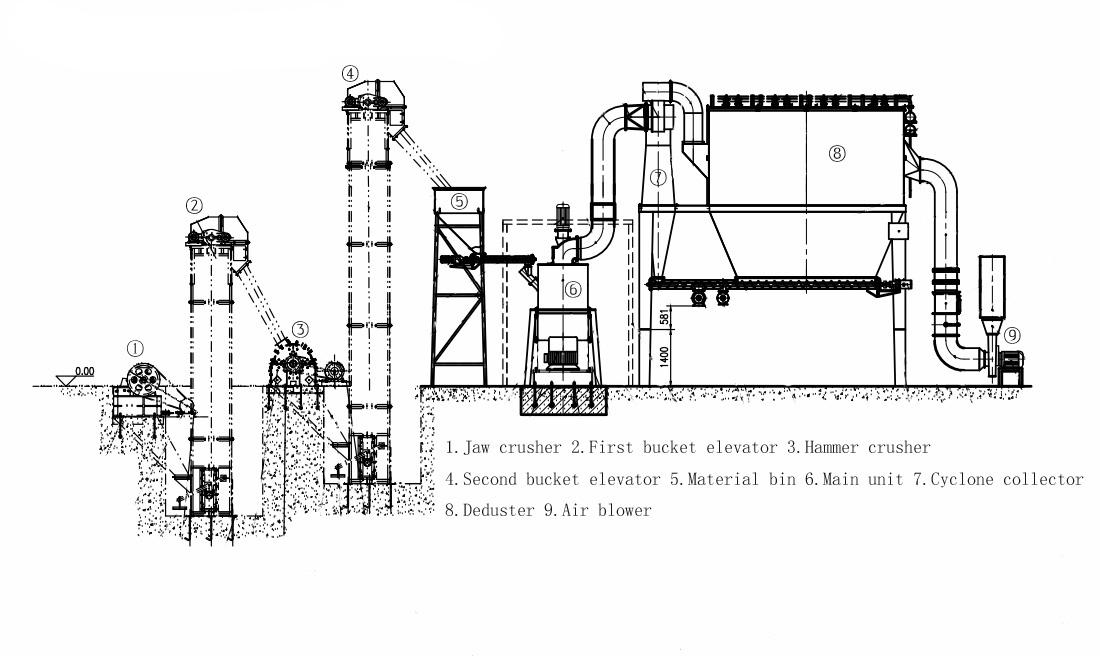 flow chart of the micro powder mill