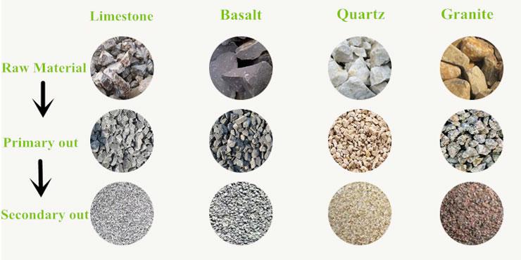 raw materials of stone crusher machine