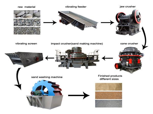 sand-making-production-processline