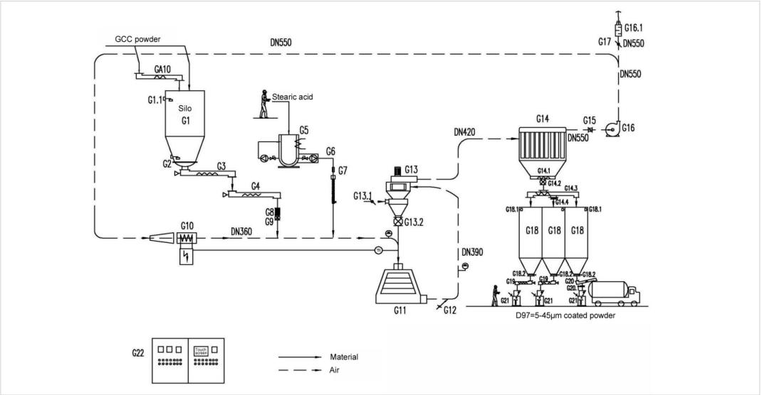 the flow chart of vortex mill coating machine