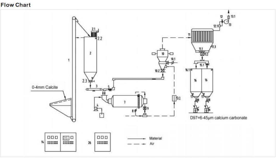 the flow chart of ball mill plant